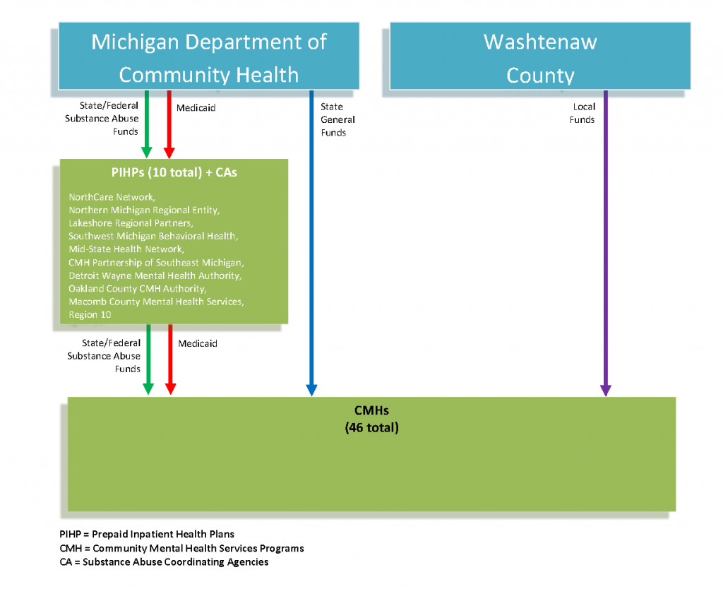 Pages from Community Mental Health Services Coverage and Delivery in Michigan_CHART