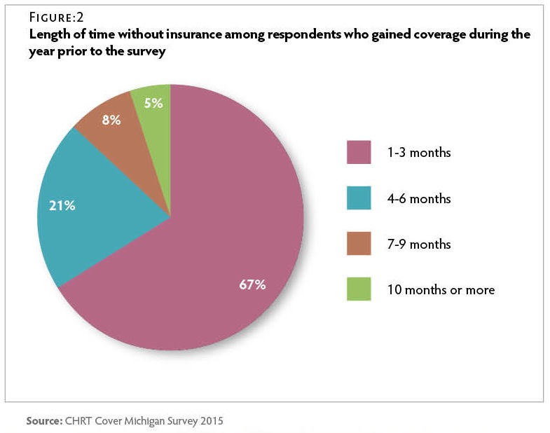 CT125_CMS-Uninsured-Fig2