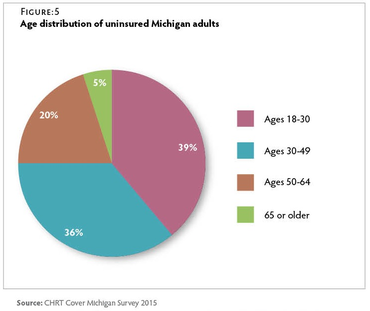 CT125_CMS-Uninsured-Fig5