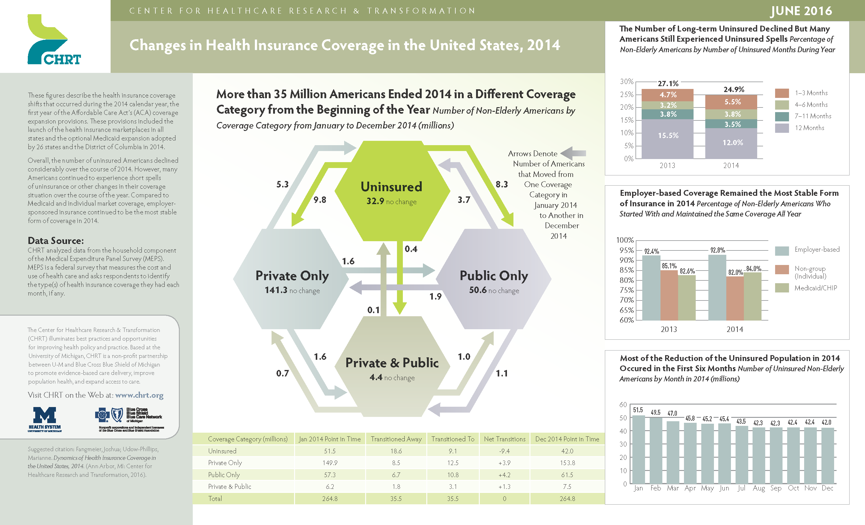Infographic_Changes in HealthInsuranceCoverage.FINAL